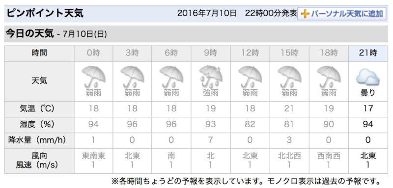 美瑛天気予報