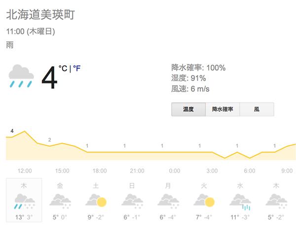 美瑛町の天気予報